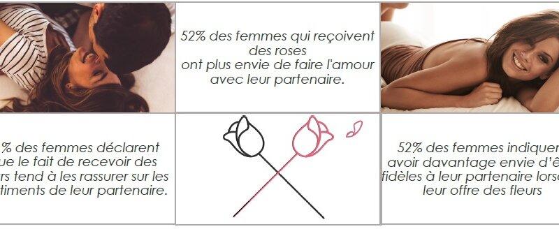 [SEDUCTION] 52% des femmes qui reçoivent des roses ont plus envie de…