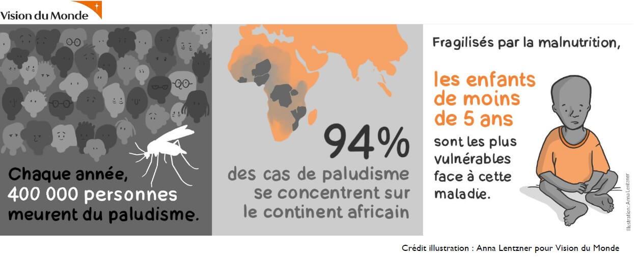 [SANTE] Journée mondiale de lutte contre le paludisme, le 25 avril 2021, Vision du Monde appelle à poursuivre les mesures de prévention face à la maladie pendant la pandémie